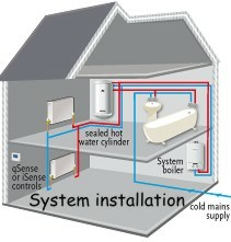 Central heating design types technical home services ltd - Best heating system for house ...