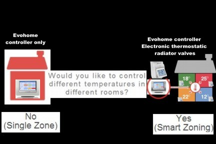 evohome smart no yes